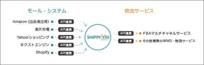 shippinno.png