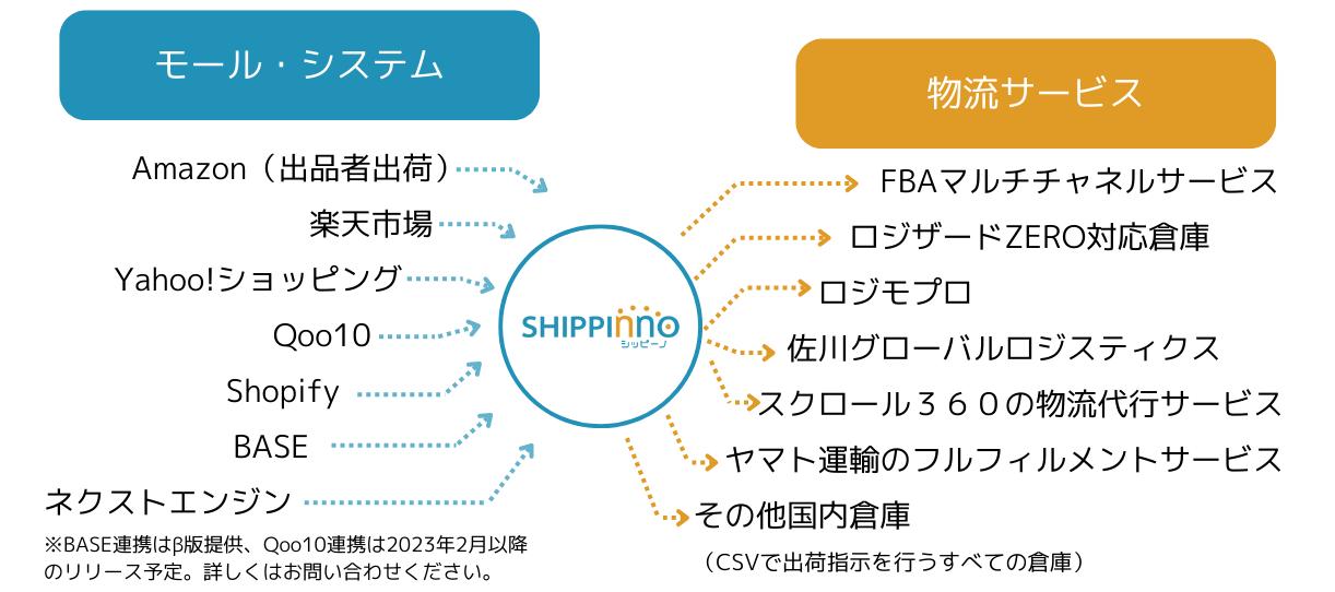 シッピーノが連携しているモールシステムと物流サービス